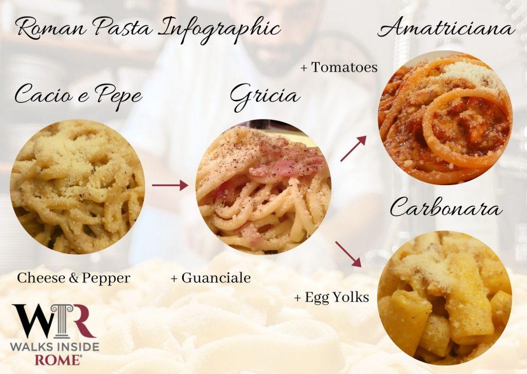 Walks Inside Rome Roman Pasta Infographic
